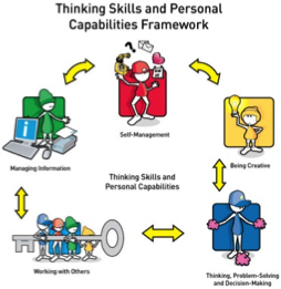 4. Transferable Skills