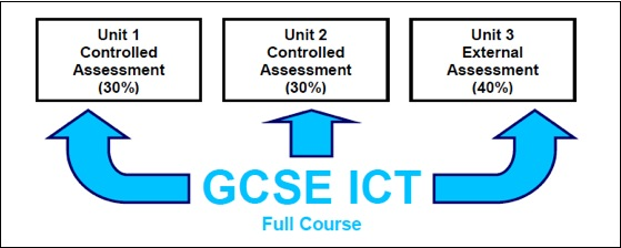 ict gcse coursework Find out how our edexcel gcse in ict maps against other qualifications and  how the course is structured for both single and double awards.